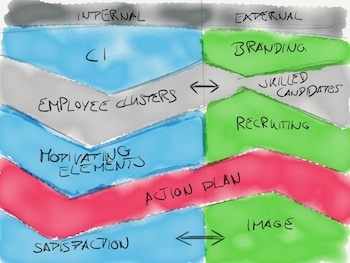 HR Innovation Canvas
