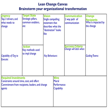 Lean Change Canvas