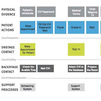 Service Blueprint Canvas
