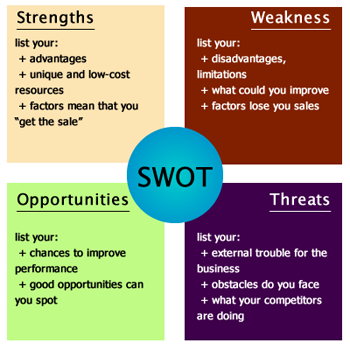 Create a new swot analysis canvas canvanizer