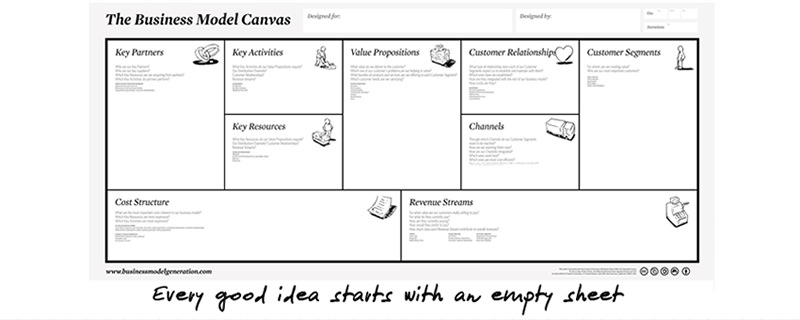how to create a business model canvas